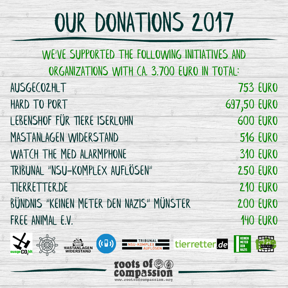 overview on our donations in 2017